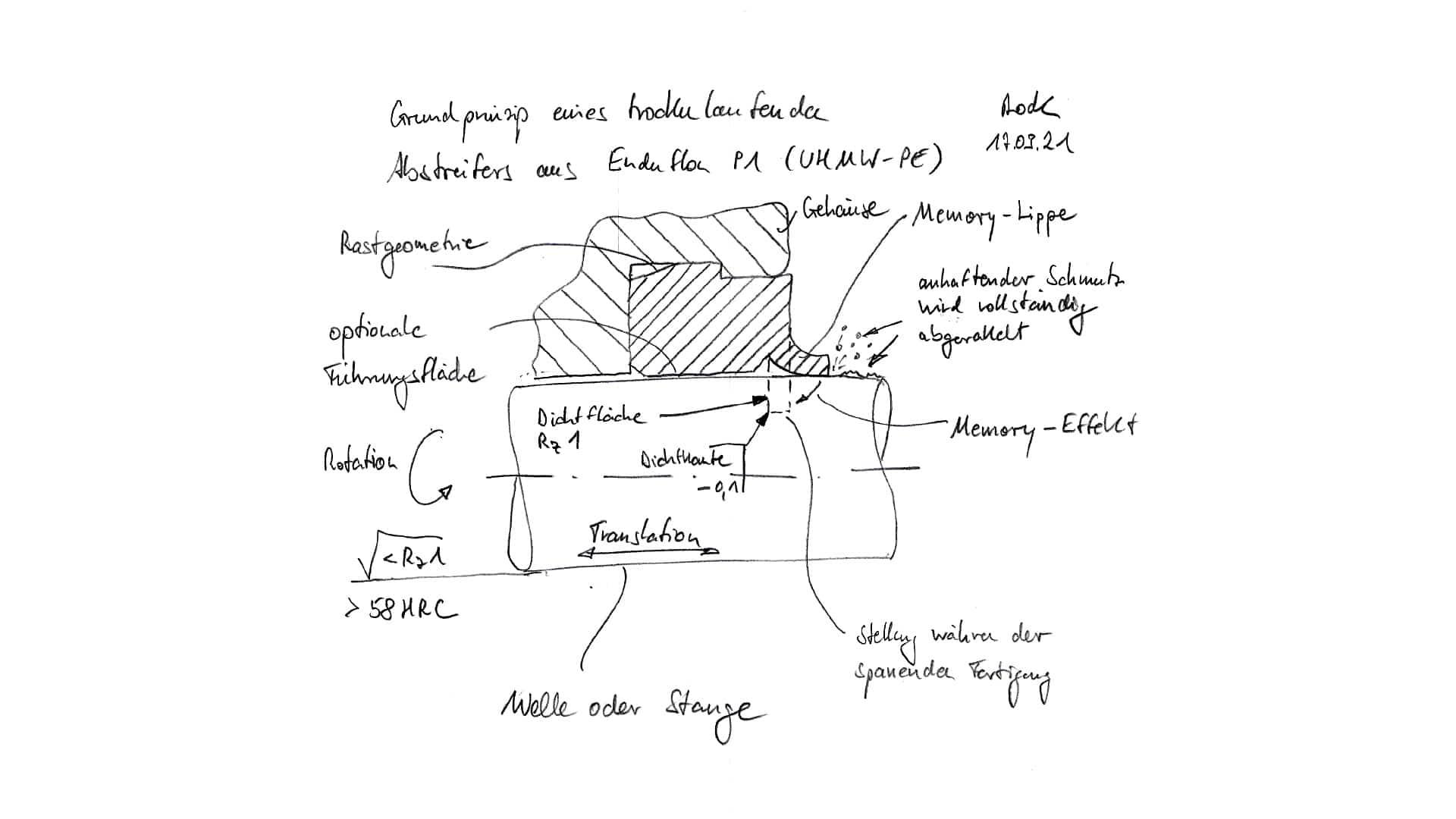 Grundprinzip eines trockenlaufenden Abstreifers