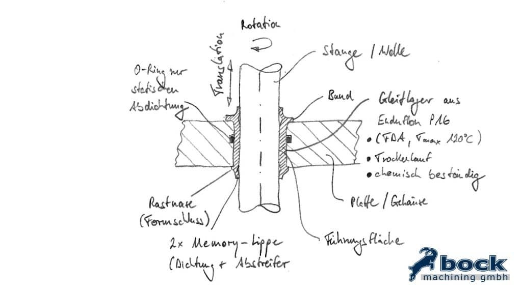 Beispiel 1 Kunststoff Gleitlager